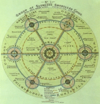 "A view of Ebenezer Howard's ultimate goal, a ""social city"" made up of interconnected garden cities. Source: Garden Cities of To-Morrow, Ebenezer Howard"