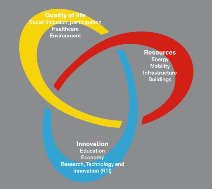 Smart City Wien Framework